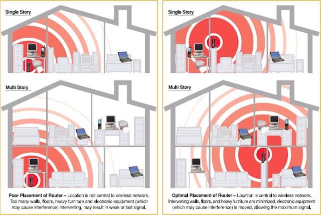 montare router wifi