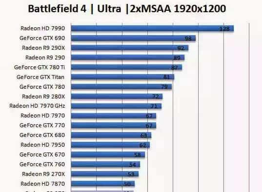 Battlefield 4 R9 270X