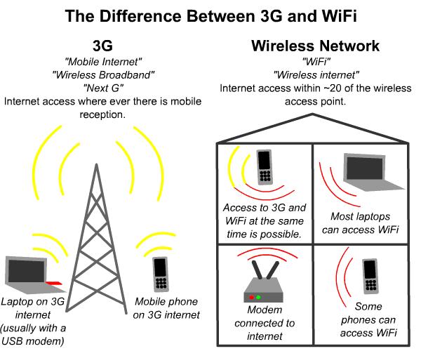 consumo batteria wifi 3g 4g