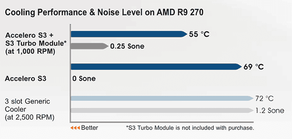 artic accelero s3 difference temps
